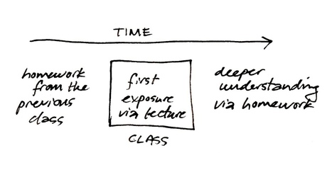 The Flipped Classroom FAQ   CIRTL Network   For the Flipped Out   Scoop.it