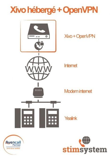 Xivo voix sur IP dans le «cloud» et OpenVPN | La veille en ligne d'Open-DSI | Scoop.it