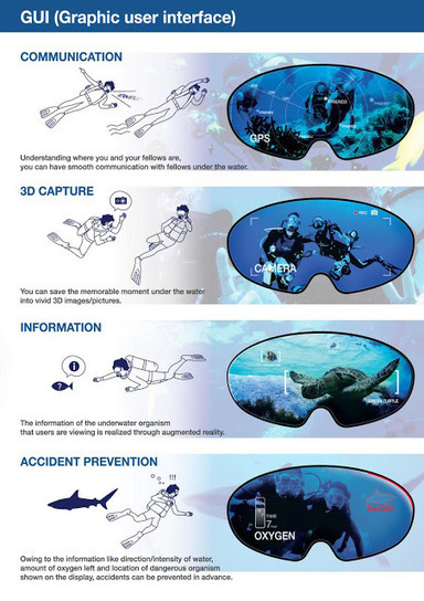 Smart Swimming Goggles | Well Done Stuff ! | Web & NTIC | Scoop.it