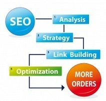 Top 5 SEO Strategies to Ensure Your Online Business Success | Smart Media Tips | Scoop.it