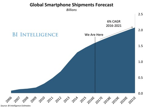 THE GLOBAL SMARTPHONE REPORT: The forces behind the global deceleration in smartphone sales   Mobile Technology   Scoop.it