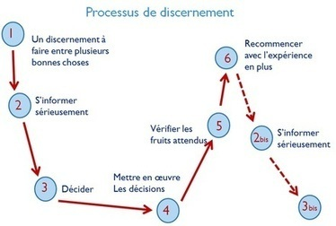 L'art du discernement   Disciples-missionaires   Scoop.it