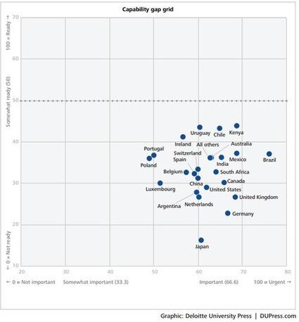 Global Firms Way Behind in HR Analytics   HR, Social Recruiting, Leadership   Scoop.it