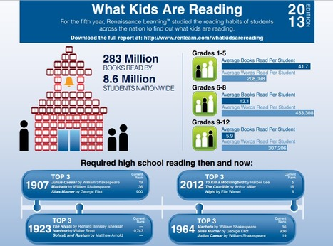 What Kids Are Reading - 2013 | Middle  School  English and Reading | Scoop.it