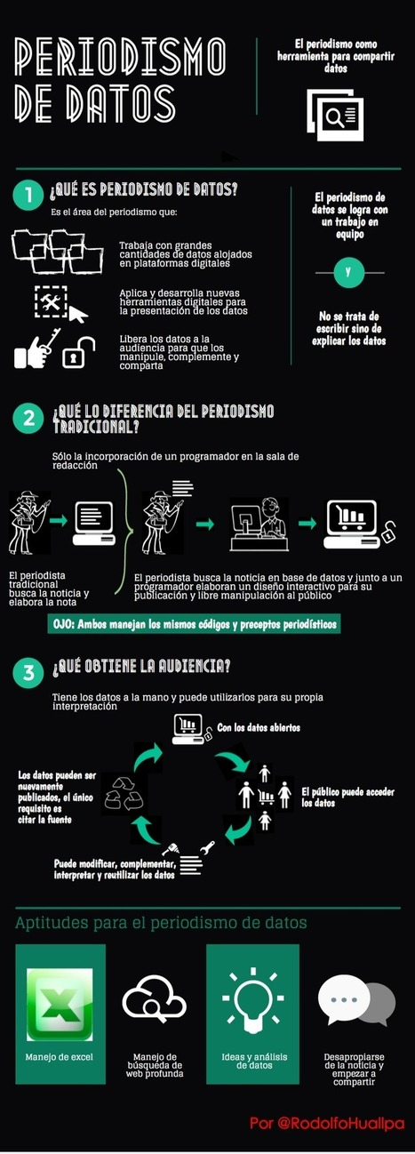 Periodismo de Datos #infografia #infographic | COMUNICACIONES DIGITALES | Scoop.it