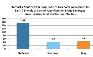 ComScore: Brands Should Look Beyond Facebook Fans | ClickZ | Measuring the Networked Nonprofit | Scoop.it