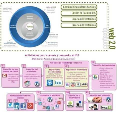 iPLE: Entorno Personal de Aprendizaje Ikanos, un PLE para la emPLEabilidad | Conocimiento libre y abierto- Humano Digital | Scoop.it