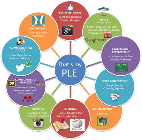 Herramientas PLE: Las más útiles | EnsinoTec | Scoop.it