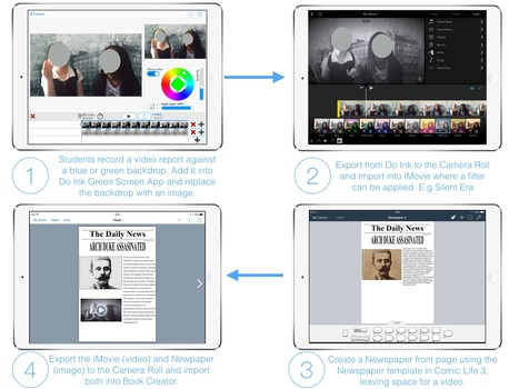 Re-create Historical Newspaper Reports that include On-location Video Reports - March 2015 | iPad Teachers Blog | Scoop.it