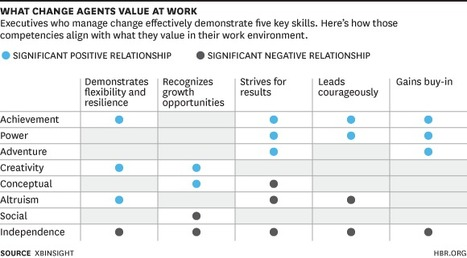 What Change Agents Value at Work | Change In Action | Scoop.it