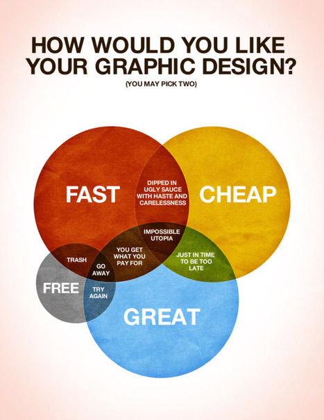 Q: Want FAST, CHEAP or GREAT: A: YES - Why Being A Designer Is Impossible | Design Revolution | Scoop.it