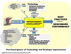 The Ten Accelerators of Lean Six Sigma Results by Terence T. Burton   LQ - Innovation et productivité   Scoop.it