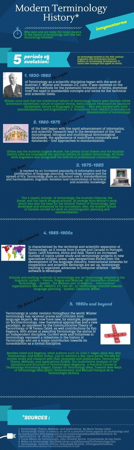 A new infographic! Modern Terminology History   Terminología   Scoop.it