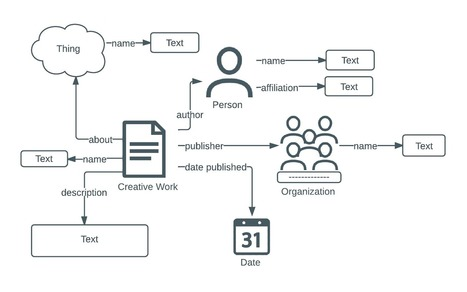 What is Schema.org? | Semantic and Education | Scoop.it