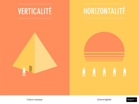 Le blog de l'agence Angie » Blog Archive » Culture classique Vs Culture digitale – 22 visuels pour comprendre la différence | Management et culture digitale | Scoop.it