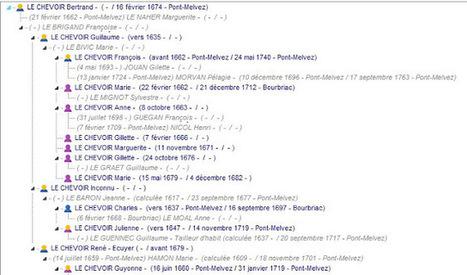 Les acteurs des Réjouissances | Rhit Genealogie | Scoop.it