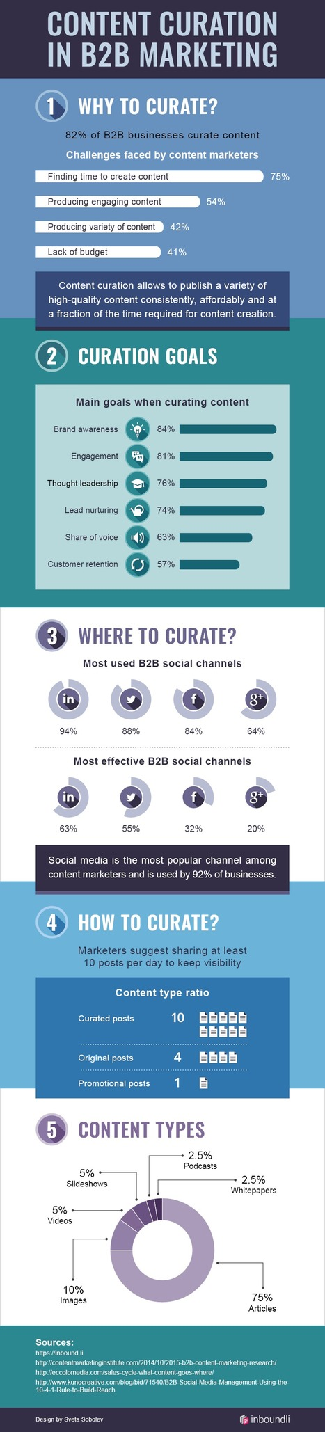 The Role of Curation in B2B Content Marketing #Infographic | social media useful  tools | Scoop.it