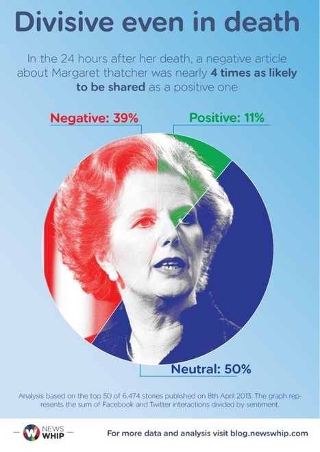 Negative Thatcher Stories Spread 4 Times Further than Positive Ones | The Whip | Social Media Article Sharing | Scoop.it