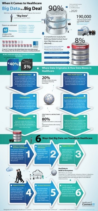 [INFOGRAPHIC] Understanding How Big Data Flow in Healthcare | e-Xploration | Scoop.it
