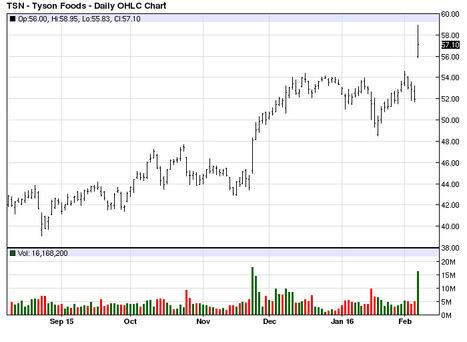 Chart of the Day - Tyson Foods | Grain du Coteau : News ( corn maize ethanol DDG soybean soymeal wheat livestock beef pigs canadian dollar) | Scoop.it