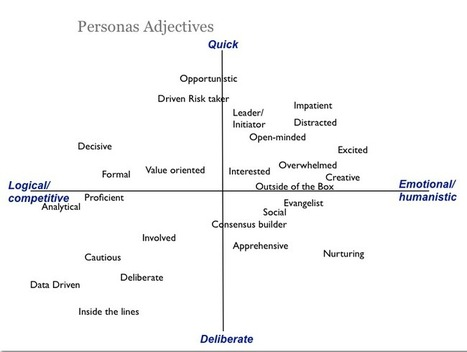 Personas: The Magic Behind the Mirror | marketing & innovation management | Scoop.it