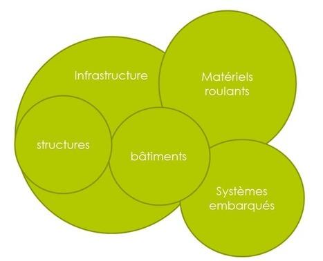 Process BIM et Infrastructures   NOVABUILD - La construction durable en Pays de la Loire   Scoop.it