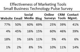 Small Business Marketing: Top Tools for Finding and Keeping Customers | Why a Mobile Website? | Scoop.it
