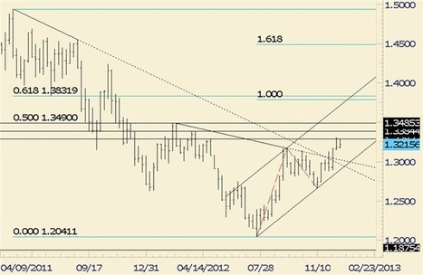 Forex Analysis: Euro and Australian Dollar Patterns Reveal EUR/AUD Trade - DailyFX | About FOREX | Scoop.it