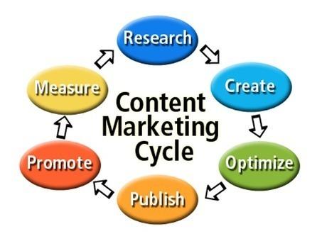 Il valore del Content Marketing | MediaBuzz | Social Media Marketing e Personal Branding | Scoop.it
