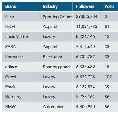 Étude : l'utilisation d'Instagram par les 100 plus grandes marques   CommunityManagementActus   Scoop.it
