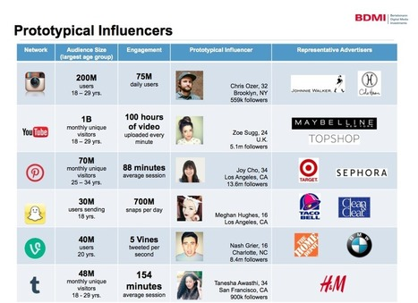 The Explosive Growth Of Influencer Marketing And What It Means For You | Social Influence | Scoop.it