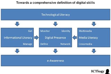 Analyzing digital literacy with a single simple tweet   Digital Literacies in the Arts   Scoop.it