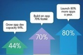 The Big Benefits of Building Business Apps Faster [Infographic]   CRM   Scoop.it