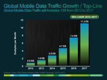 Cisco Projects 13x Growth in Global Mobile Internet Data Traffic from 2012 - 2017 | cross pond high tech | Scoop.it
