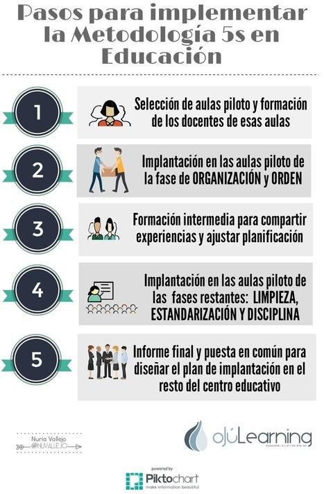 Pasos para implementar la metodología 5S en Educación #infografia #education   Aprendiendoaenseñar   Scoop.it