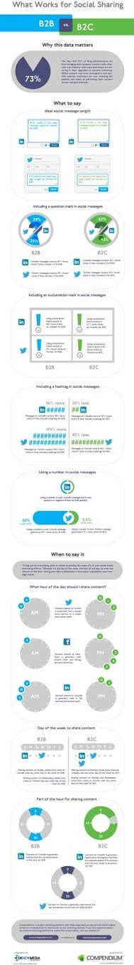 What Works For Social Sharing: B2B Versus B2C [INFOGRAPHIC] | ~Sharing is Caring~ | Scoop.it
