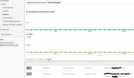 Descubre quién enlaza tus contenidos desde Google Analytics | Analítica | Scoop.it