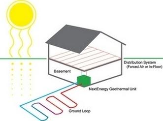 Geotermia: Opzioni impiantistiche | Energie alternative attraverso la rivoluzione sostenibile | Scoop.it