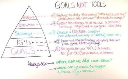 How To Build A Comprehensive Social Media Strategy | Social Media | Scoop.it