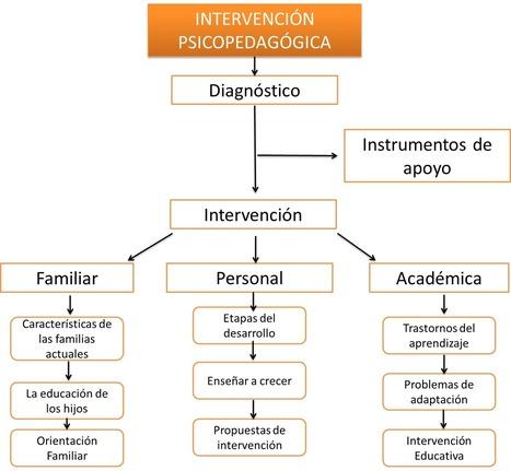 TECNO-EDUCACIÓN | Tecnoeducación | Scoop.it