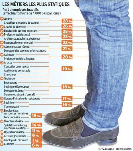 Santé : voici le palmarès des métiers où l'on bouge le moins | CRAKKS | Scoop.it