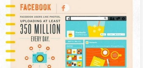 The Anatomy of Visual Content and Why It's Important   Publicidad   Scoop.it