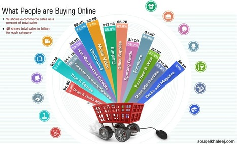 Online Shopping Infographics!!!! | Infographics | Scoop.it