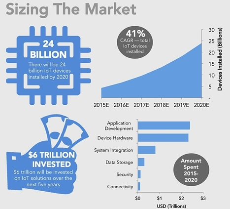Here's how the Internet of Things will explode by 2020 | Internet of Things & Wearable Technology Insights | Scoop.it