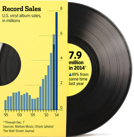 The Biggest Music Comeback of 2014: Vinyl Records | Blogging Tips | Scoop.it