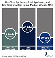 Medical School Applicants, Enrollment Reach All-time Highs - News Releases - Newsroom - AAMC   High achieving college students: career and educational options   Scoop.it