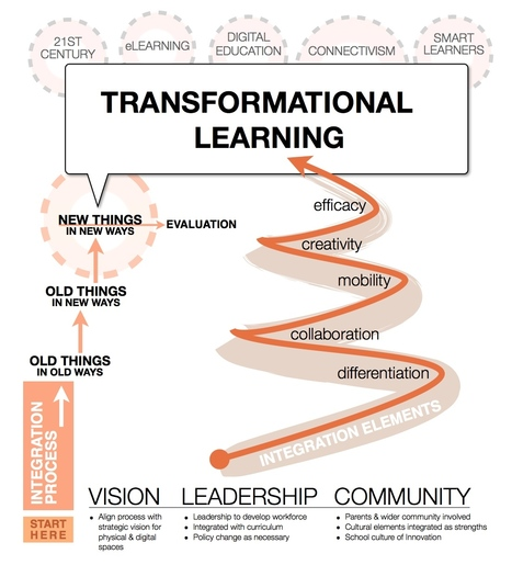 Transformative Learning | Leading Learning | Scoop.it
