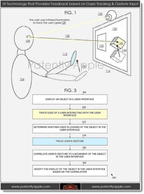 Future Sony Gaming May use Gaze, Gesture & Brainwave Controls - Patently Apple | The future of Video games | Scoop.it