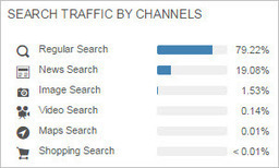 How Much Google News Traffic Do Publishers Get? Here's Data on 80 News Sites. | journalisme | Scoop.it