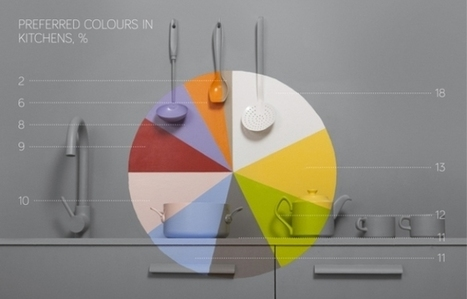 Pinterest Data Reveals The Most Common Home Decor Colors - PSFK | Kitty planne | Scoop.it